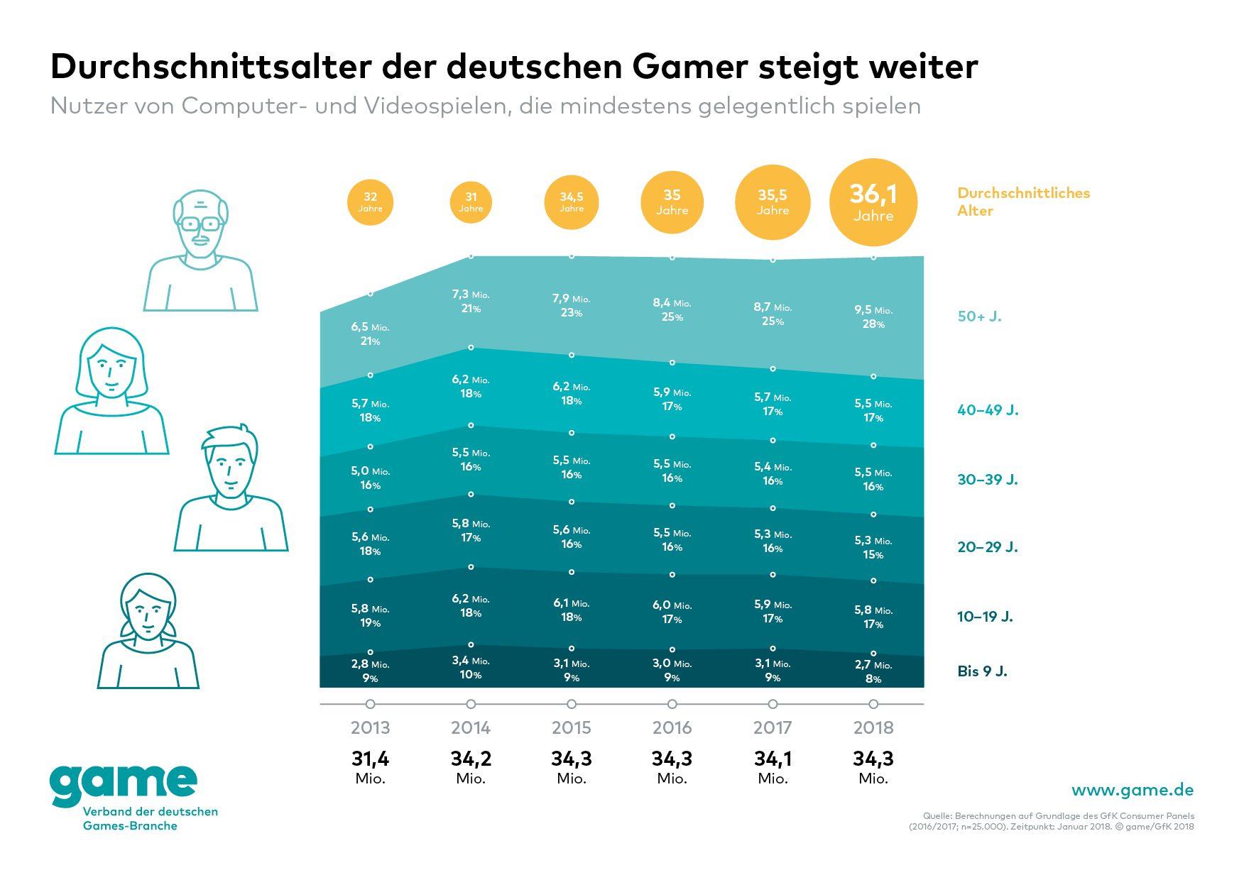 game_Durchschnittsalter-der-deutschen-Gamer-steigt-weiter